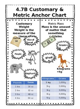 4.8A Customary and Metric Units Anchor Chart