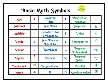 Geometry symbols teaching resources teachers pay teachers 4 basic math posters set 2 malvernweather Gallery