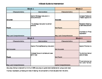 4 Block Guide to Literacy Intervention