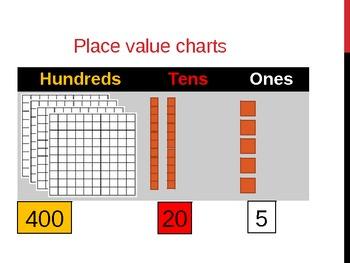 4 Digit Place Value Power Point