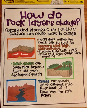 4.ESS2.1 and 4.ESS1.1 Interactive Anchor Charts - Growing