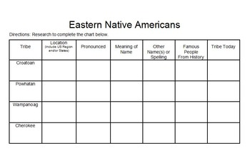 4 Eastern Native American Tribes Research Activity Google Classroom Compatible!