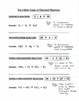 4 Main Chemical Reaction Types