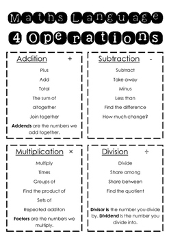 4 Operations Vocabulary poster