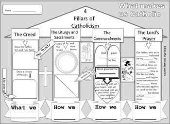 4 Pillars of Catholicism Doodle Notes