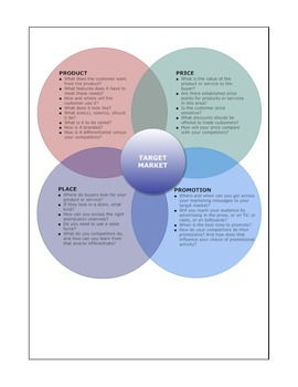 4 P's Of Marketing Project