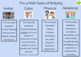 4 Types Of Bullying SEL Boom Cards-100% Online and For Distance Learning