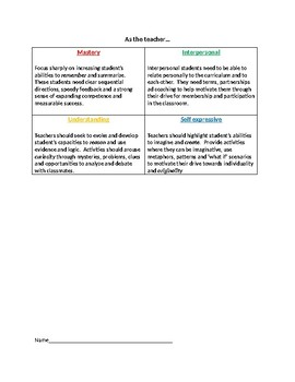 4 Types of Learners Assessment