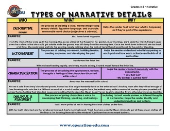 4 Types of Narrative Details