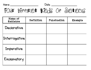4 Types of Sentences: Declarative, Interrogative, Imperative, Exclamatory