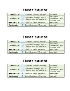 4 Types of Sentences-Student Handout