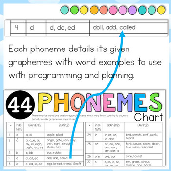 44 Phonemes (sounds) Cheat Sheet - 2 Levels: with Graphemes and Examples