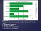 4MD.4 Interpreting Data with Bar Graphs