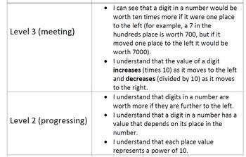 4NBT1 (4.NBT.A.1) Learning Progression