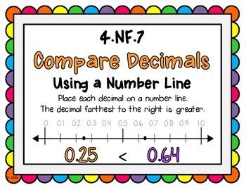 4.NF.6 & 4.NF.7 Poster Set: Relating Fractions & Decimals