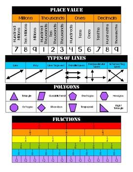 4th/5th Grade Math Reference Sheet