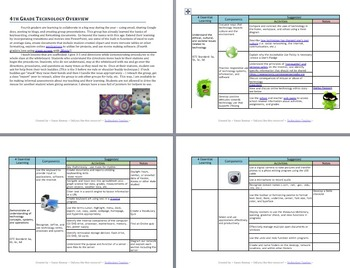 4 th GRADE TECHNOLOGY OVERVIEW