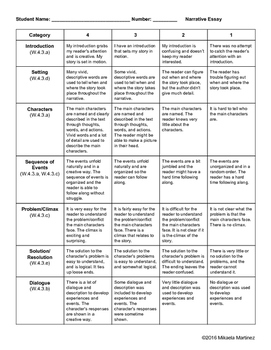 4th Grade CCSS Aligned Writing Rubrics