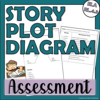 4th Grade CCSS ELA RL.4.3 Assessment
