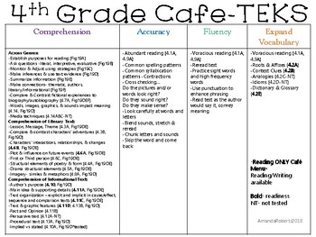 4th Grade Cafe Board aligned to the TEKS!