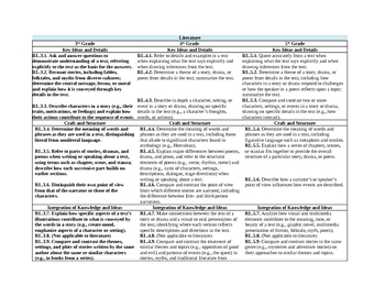 4th Grade Combined Common Core Standards ELA and MATH