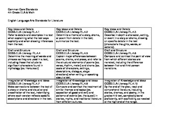 4th Grade Common Core ELA & Math Standards Reference Sheet
