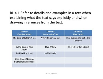 """4th Grade Common Core Harcourt Reading """"I Can"""" Statements."""