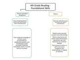 4th Grade Common Core Map - Reading
