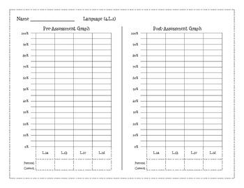 4th Grade Common Core Pre & Post Assessment Math, Reading, & Language Graphs