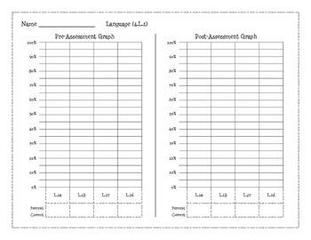 4th Grade Common Core Pre & Post Assessment Math, Reading, & Language Graphs