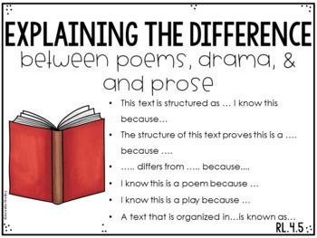 4th Grade Common Core Reading Sentence Stems Posters