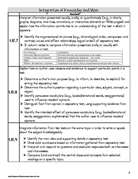 4th Grade Common Core Standards with explanation