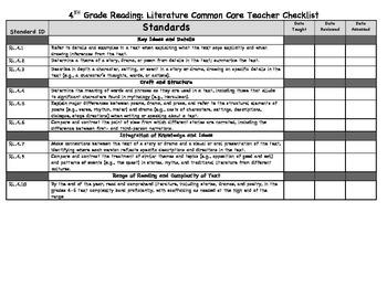 4th Grade Common Core Teacher Checklist