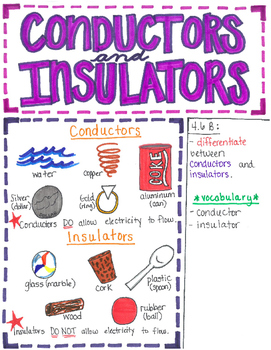 4th Grade Conductors and Insulators