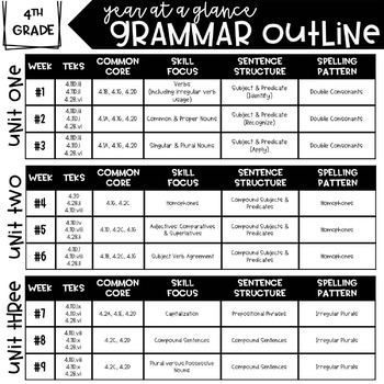 4th Grade Daily Grammar Growing Bundle