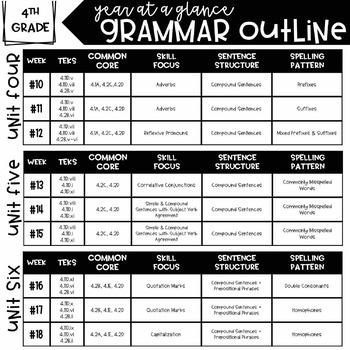 4th Grade Daily Grammar Unit 5