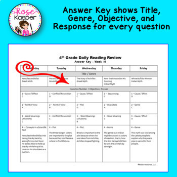 4th Grade Daily Reading Comprehension Review - Second Quarter