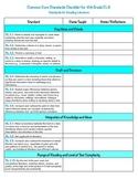 4th Grade ELA Common Core Checklist