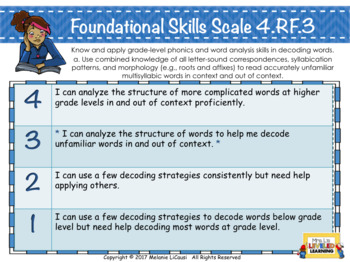 4th Grade ELA Posters with Learning Goals and Scales - Editable All Standards