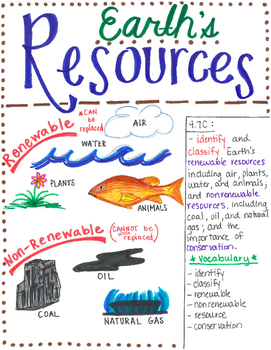 4th Grade Earth's Resources