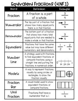 4th Grade Fraction Vocabulary Charts