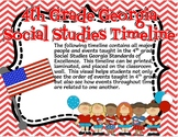 4th Grade Georgia Social Studies Timeline