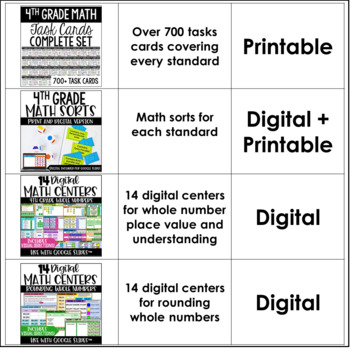 4th Grade Guided Math Centers (Mega Bundle)