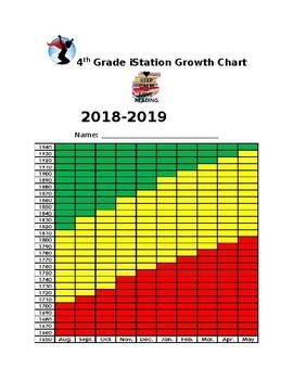 4th Grade IStation score tracking sheet