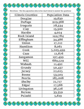 Illionis Data Analysis and Math Word Problems on the Population of Illinois