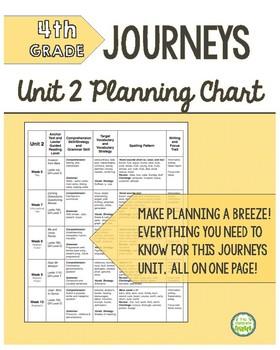 4th Grade Journeys Unit 2 Skills Planning Chart