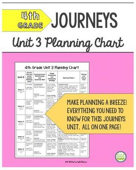 4th Grade Journeys Unit 3 Skills Planning Chart