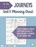 4th Grade Journeys Unit 5 Skills Planning Chart