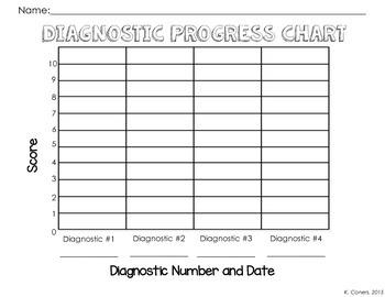 4th Grade Math Diagnostic Quizzes