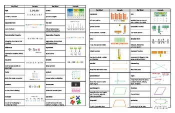 4th Grade Math Vocabulary Placemat